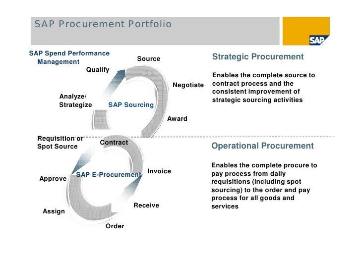 procurement of goods and services strategies Overview of the federal procurement process  the goods and services the agency needs),  overview of the federal procurement process and resources.
