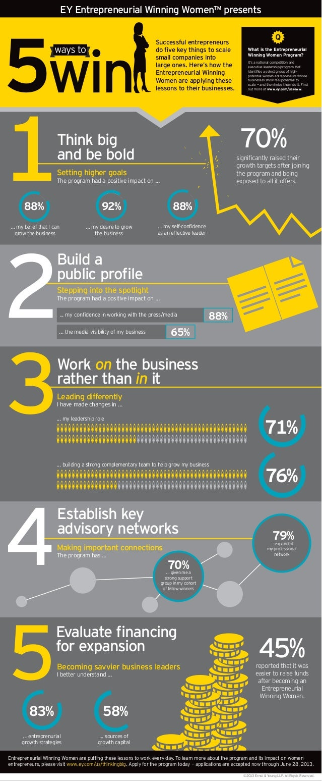 EY Entrepreneurial Winning Women™ presents Successful entrepreneurs small companies into large ones. Here's how the Entrep...