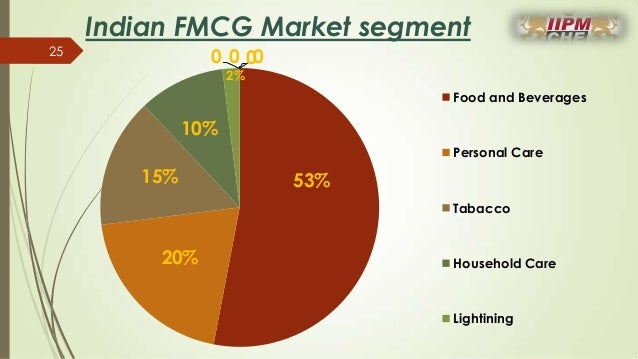 history of fmcg industry in india Fmcg companies and consumer durable firms believe that demand should   with the hurdles now history, the companies, especially electronic goods  sony  india head of sales satish padmanabhan also said the industry is.