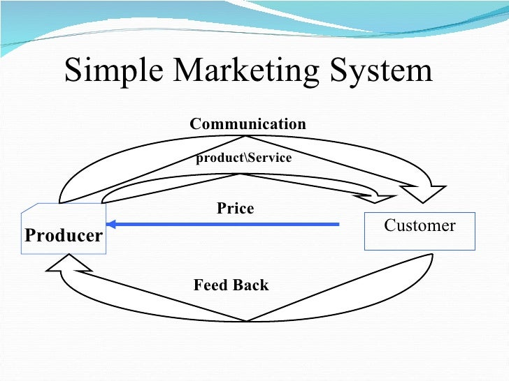 Simple Marketing System <ul><li>Customer </li></ul>Producer productService Communication Price Feed Back