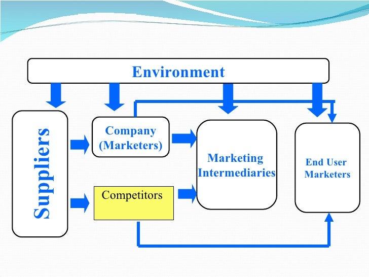 <ul><li>Competitors  </li></ul>Suppliers Company (Marketers) Marketing  Intermediaries End User  Marketers Environment