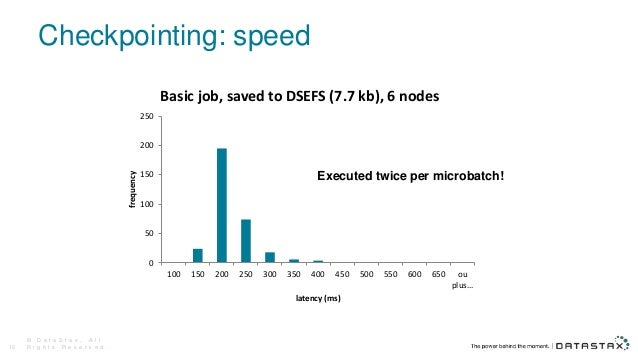 Checkpointing: speed Executed twice per microbatch! © D a t a S t a x , A l l R i g h t s R e s e r v e d .10 0 50 100 150...