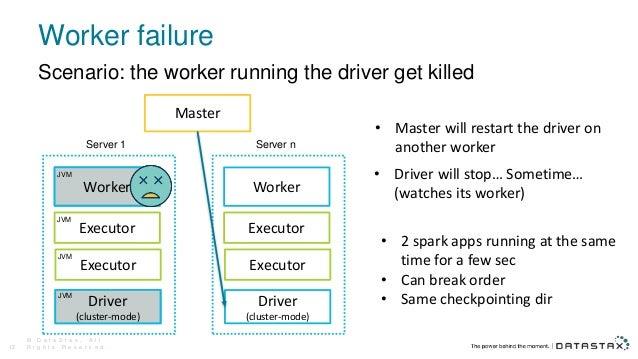 Worker failure © D a t a S t a x , A l l R i g h t s R e s e r v e d .12 Scenario: the worker running the driver get kille...