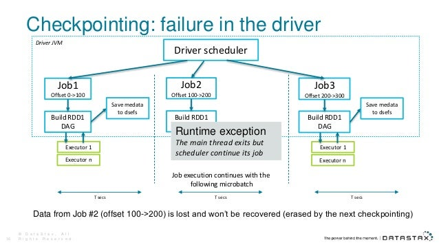 Checkpointing: failure in the driver Data from Job #2 (offset 100->200) is lost and won't be recovered (erased by the next...