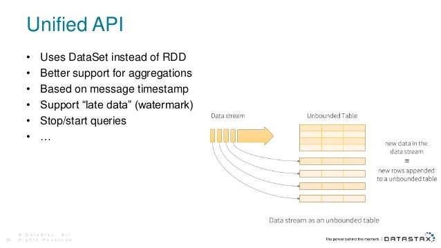 """Unified API • Uses DataSet instead of RDD • Better support for aggregations • Based on message timestamp • Support """"late d..."""