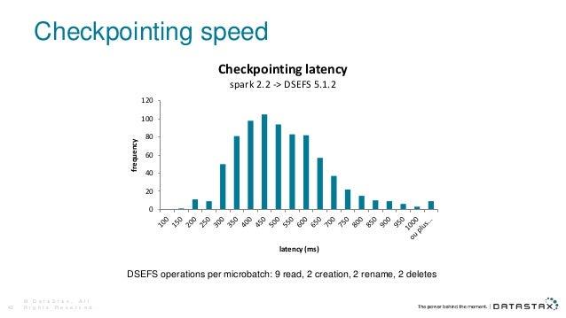 Checkpointing speed © D a t a S t a x , A l l R i g h t s R e s e r v e d .42 DSEFS operations per microbatch: 9 read, 2 c...