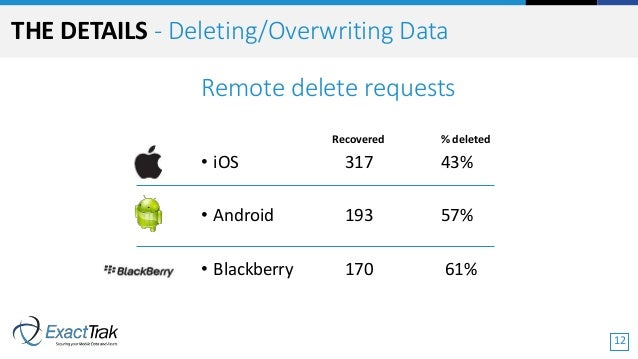 Remote delete requests Recovered % deleted • iOS 317 43% • Android 193 57% • Blackberry 170 61% THE DETAILS - Deleting/Ove...
