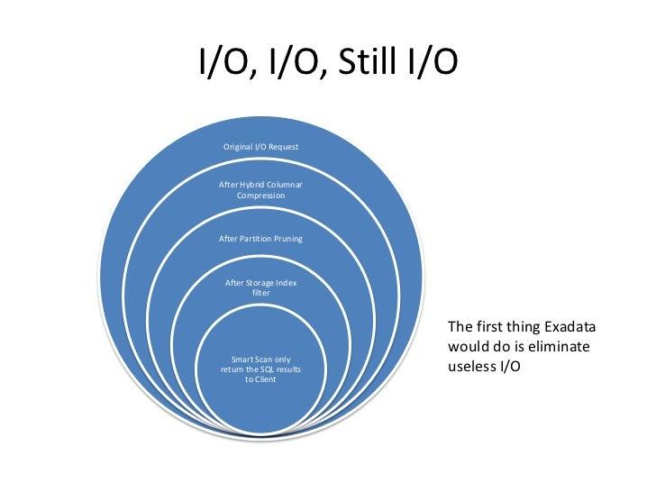 I/O, I/O, Still I/O<br />The first thing Exadata would do is eliminate useless I/O <br />