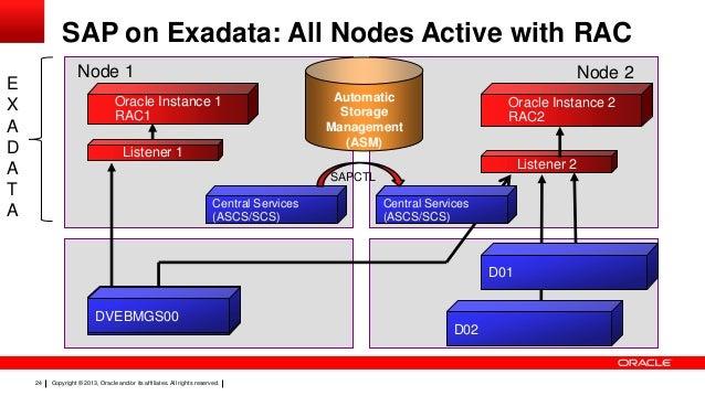 Oracle Rac Environment