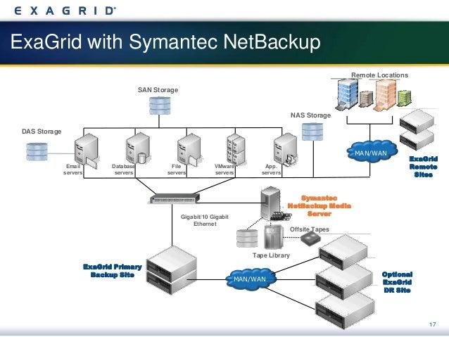 Exagrid And Symantec Netbackup Optimizing Data Protection