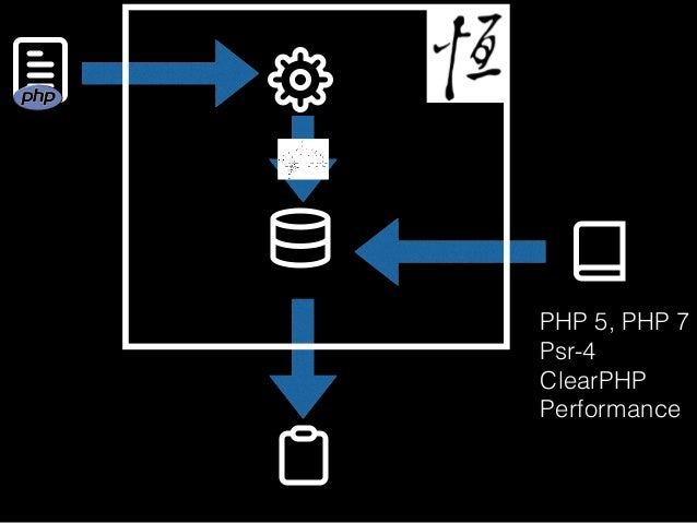 PHP 5, PHP 7 Psr-4 ClearPHP Performance     