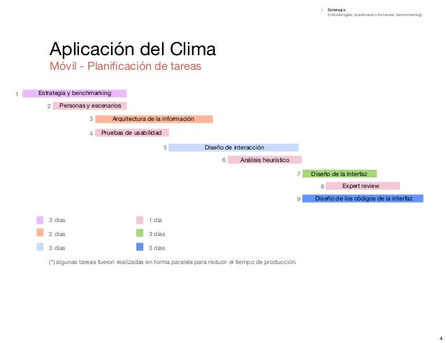Examen final aplicaci n del clima your weather for Aplicacion del clima