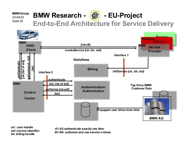 Examining bmw s open architecture for telematic for Control m architecture