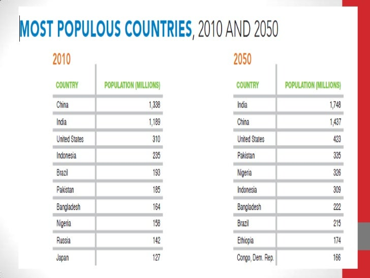 population is a boon or bane essay Demographic dividend: boon or bane for india aparna  key words:  demographic dividend (dd), per capita income, working age population ,  worker's.