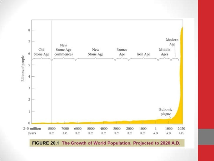 "population boon or bane essay Population growth - boon or bane to india's growth ""we all worry about population explosion, but we don't worry about it at the right time"" - arthur hoppe."