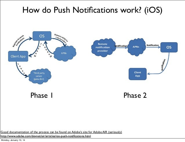 Example Mobile Push Notification Service In Rails