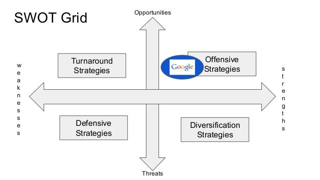 internal analysis of google inc Internal analysis of google agenda introduction performance analysis strengths and weaknesses resource analysis conclusion performance timeline strengths and weaknesses.