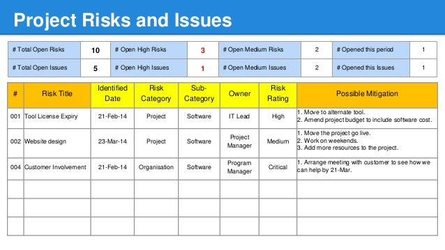 Detailed project status report template for Risk mitigation report template