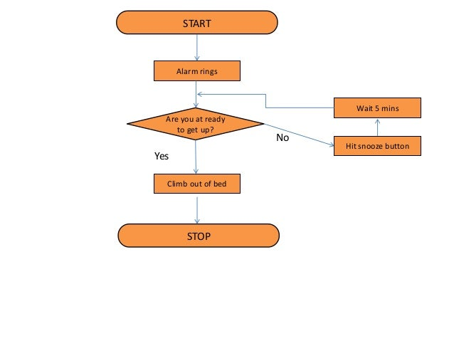 Flow Chart Sample