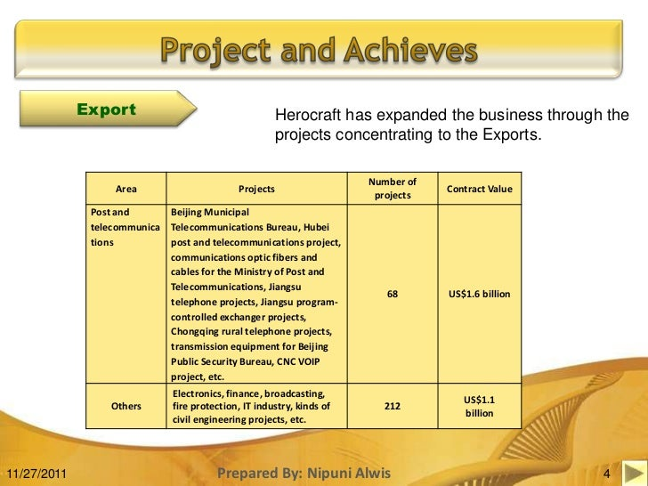 SlideShare  Business Progress Report Template