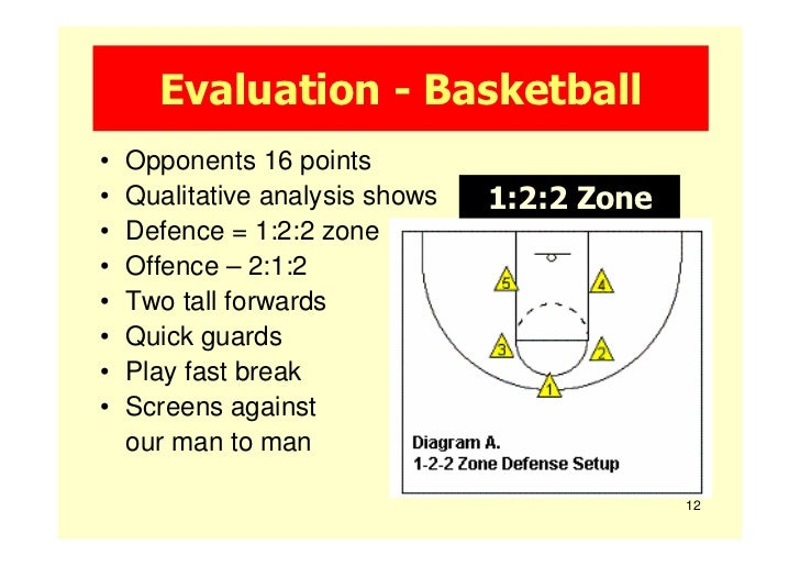 Evaluation - Basketball•   Opponents 16 points•   Qualitative analysis shows   1:2:2 Zone•   Defence = 1:2:2 zone•   Offen...
