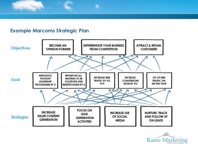 Example Of A One PageMarcoms Strategic Plan Andrew Leon Walker 2