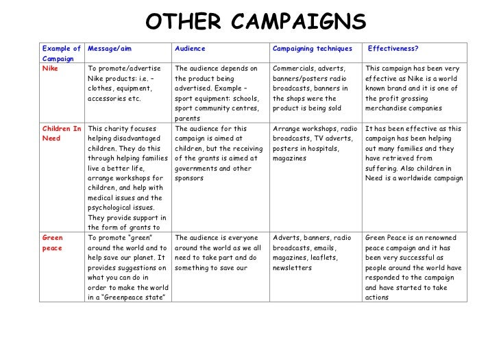 Example of Campaign 685822-857250OTHER CAMPAIGNS 0OTHER CAMPAIGNS Message/aimAudienceCampaigning techniques Effectiveness?...
