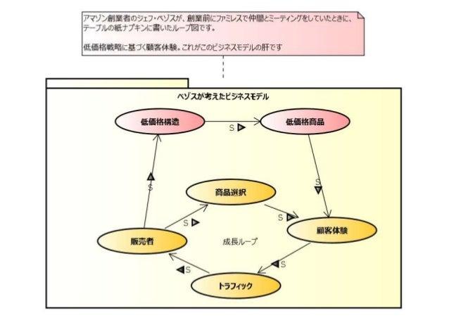 システム原型