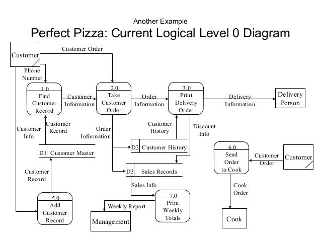Level 0 diagram example wiring diagrams schematics of dfd with answer 6 another example perfect pizza current logical level 0 diagram level 0 diagram example ccuart Gallery