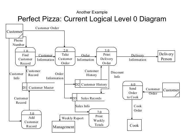 Level 0 Diagram Example Auto Electrical Wiring Diagram