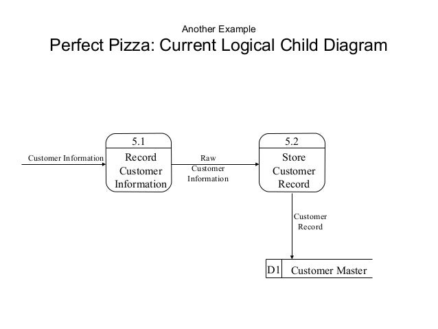 delivery information discount information d3 sales records 8 another example perfect pizza current logical child diagram