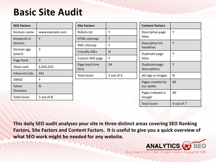 Example Competitive SEO Site Audit Report from Analyticsseocom SEO S
