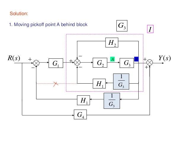 block diagram examples rh slideshare net block diagram google block diagram google