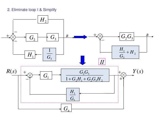 block diagram examples rh slideshare net block diagram maker block diagram given transfer function