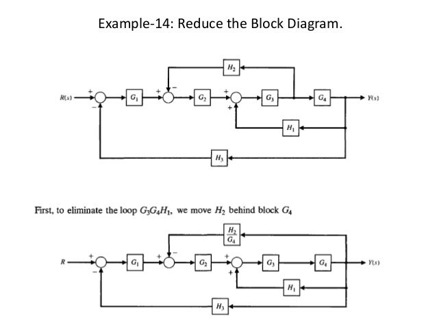 block diagram examples, Wiring block