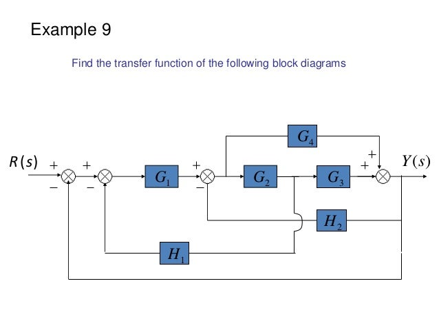 block diagram examples rh slideshare net example of block flow diagram example of block diagram for control system