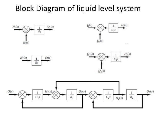 Block diagram ExamplesSlideShare