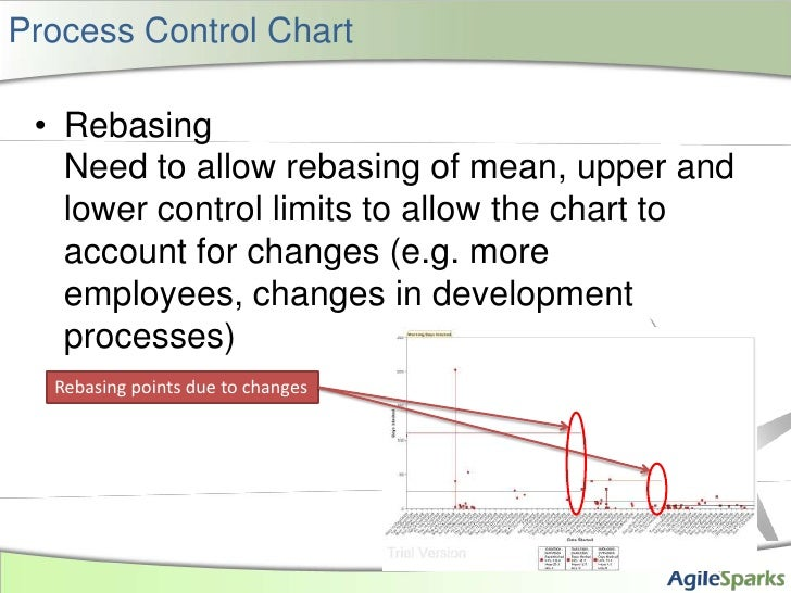 Process Control Chart<br />RebasingNeed to allow rebasing of mean, upper and lower control limits to allow the chart to ac...