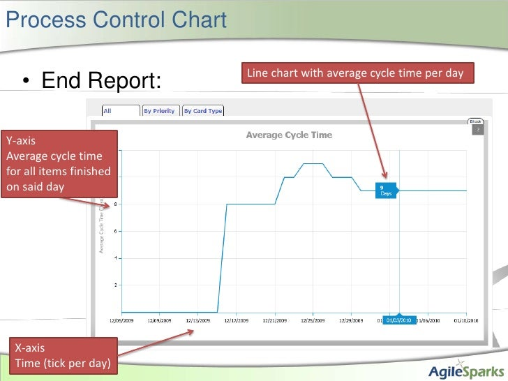 Process Control Chart<br />End Report:<br />Line chart with average cycle time per day<br />Y-axis<br />Average cycle time...