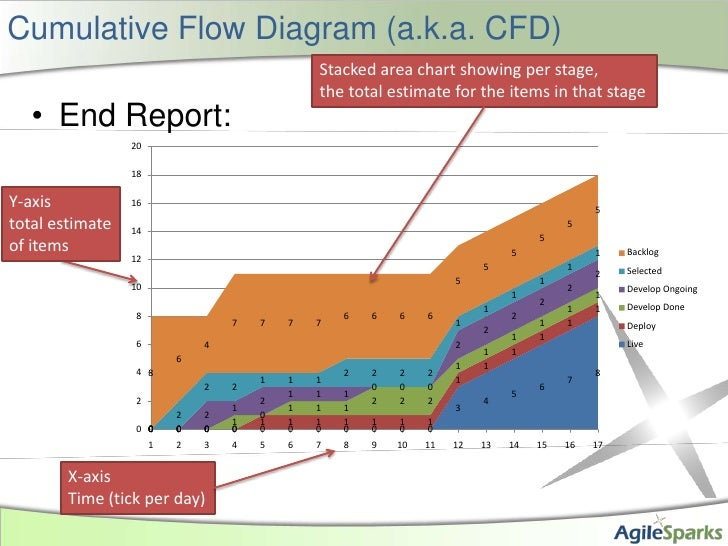 Cumulative Flow Diagram (a.k.a. CFD)<br />End Report:<br />Stacked area chart showing per stage,<br />the total estimate f...