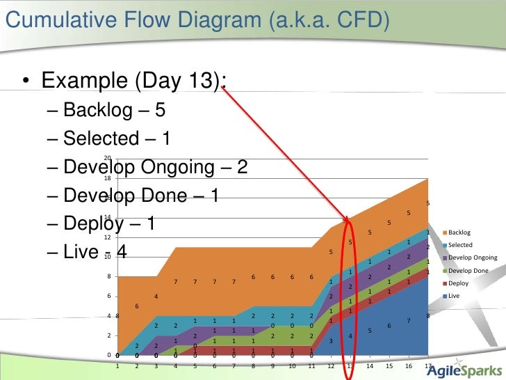 Cumulative Flow Diagram (a.k.a. CFD)<br />Example (Day 13):<br />Backlog – 5<br />Selected – 1<br />Develop Ongoing – 2<br...