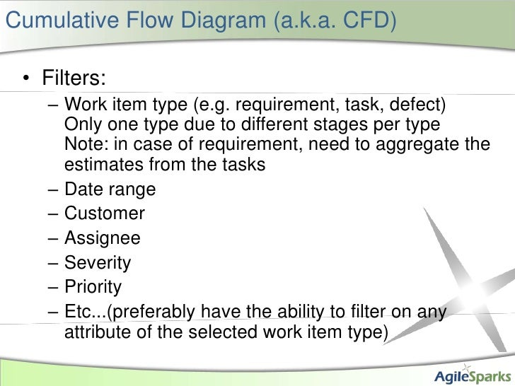 Cumulative Flow Diagram (a.k.a. CFD)<br />Filters:<br />Work item type (e.g. requirement, task, defect)Only one type due t...