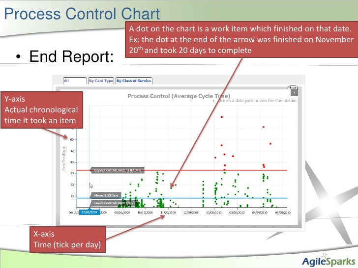 Process Control Chart<br />End Report:<br />A dot on the chart is a work item which finished on that date. Ex: the dot at ...