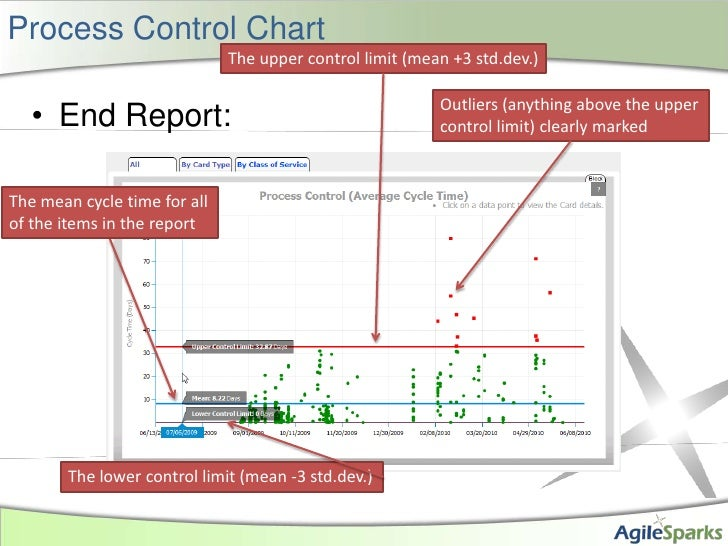 Process Control Chart<br />End Report:<br />The upper control limit (mean +3 std.dev.)<br />Outliers (anything above the u...