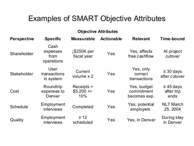Examples of SMART Objective AttributesObjective AttributesPerspective Specific Measurable Actionable Relevant Time-boundSh...