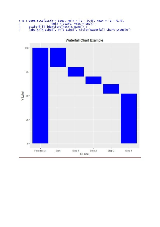 Some r examplesr table and graphics advanced data visualization in titlewaterfall chart example 48 ccuart Image collections