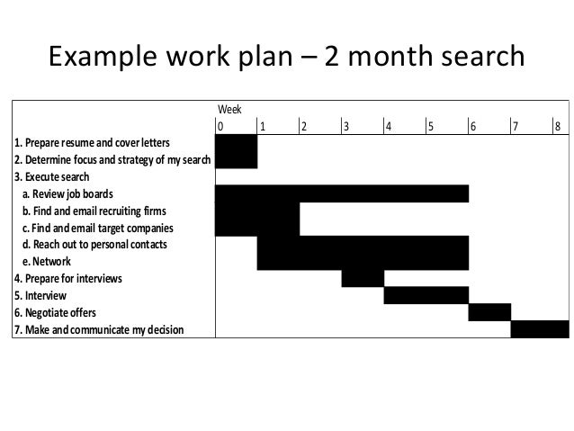 Example work plan for your job search