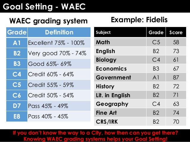 exam preparation guide rh slideshare net WAEC Registration for 2013 WAEC Result 2013