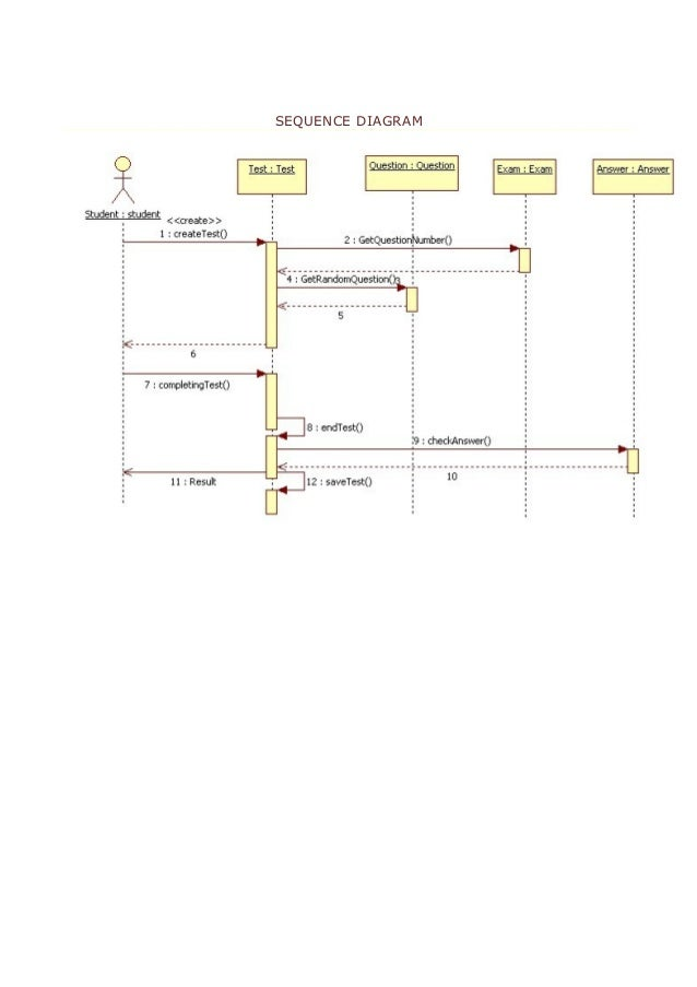 Exam system class diagram 8 sequence ccuart Choice Image