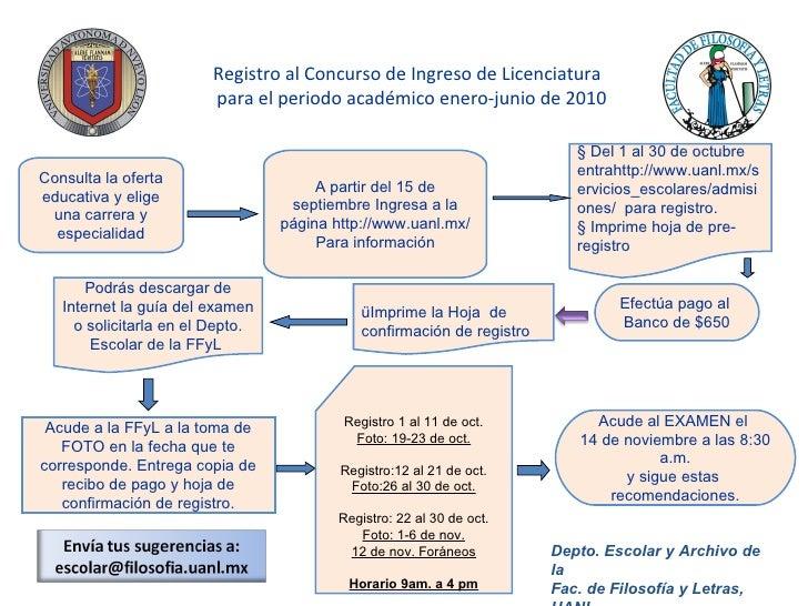 Registro al Concurso de Ingreso de Licenciatura   para el periodo académico enero-junio de 2010 A partir del 15 de septiem...
